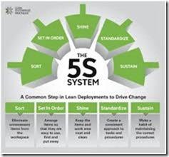 5S sebagai Strategi Keunggulan Kompetitif