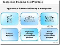 Best Practice Succession Planning