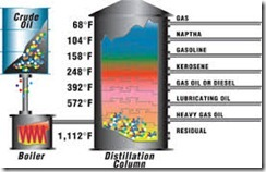Crude Oil Distilation