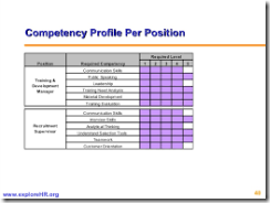 COMPETENCE PROFILE ANALYSIS