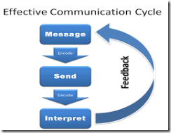 Effective Communication Skill