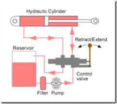 Hydraulics Systems