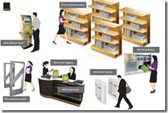OFFICE AND LIBRARY MANAGEMENT