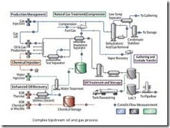 Overview of Gas Processing