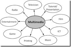 Pemrograman Multimedia