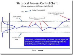 Statistical Process Control a