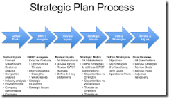 STRATEGIC SALES PLANNING