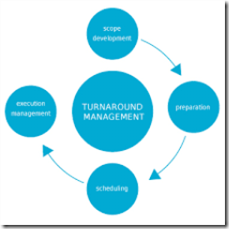 TURNAROUND MANAGEMENT